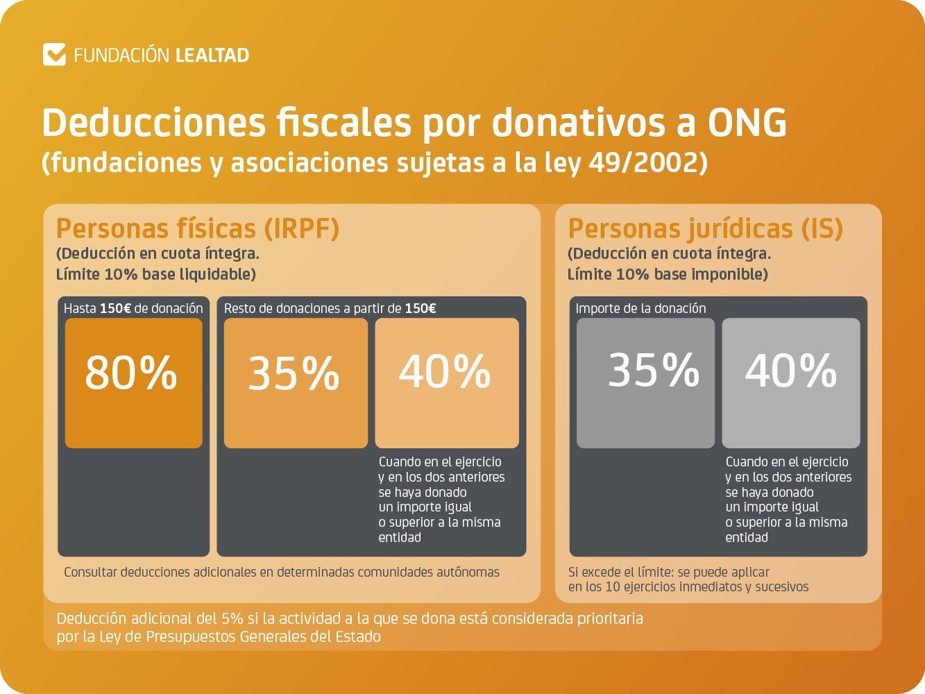 Desgravación Fiscal ong smile is a foundation