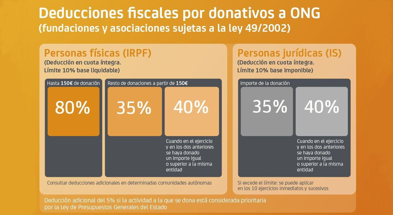 Incremento de las deducciones fiscales por donativos a ONG